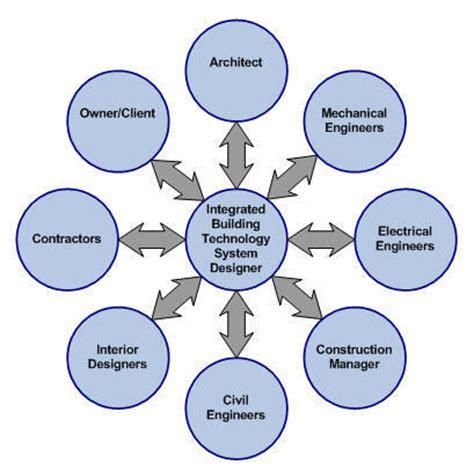 Mechanical Design Engineer Resume Example