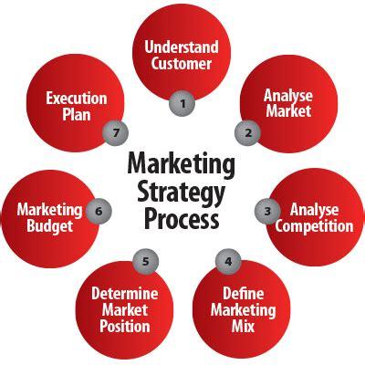 International Marketing - Edinburgh Business School