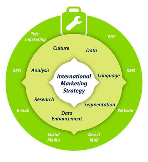 Marketing Dissertation Examples